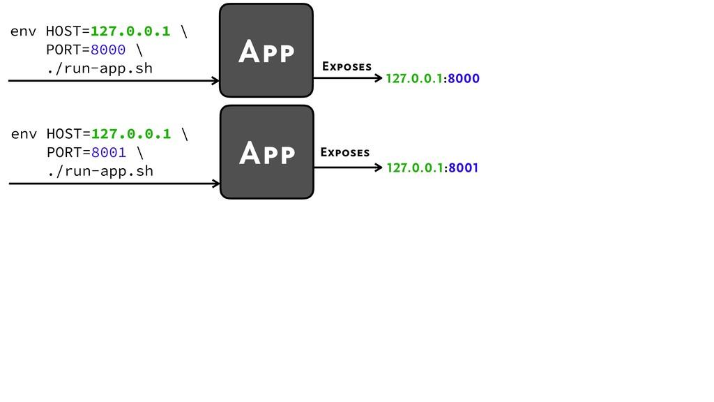 127.0.0.1:8001 Exposes env HOST=127.0.0.1 \ POR...