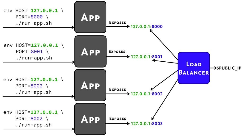 App 127.0.0.1:8003 Exposes env HOST=127.0.0.1 \...