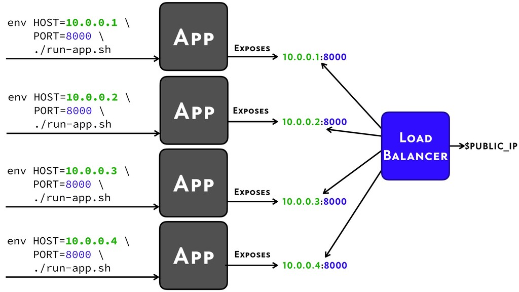 App 10.0.0.4:8000 Exposes env HOST=10.0.0.4 \ P...