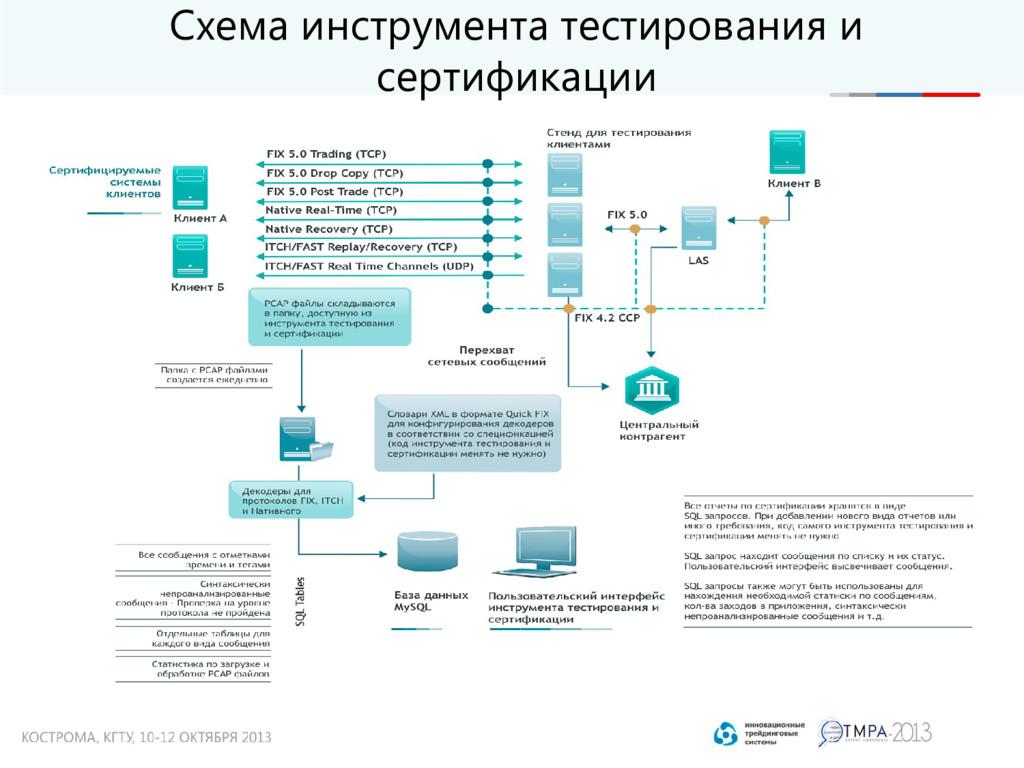 Схема инструмента тестирования и сертификации