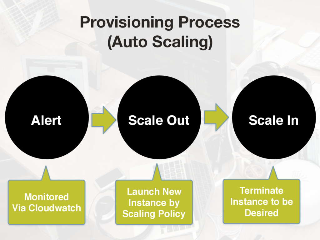 Scale Out Scale In Alert Monitored  Via Cloudw...