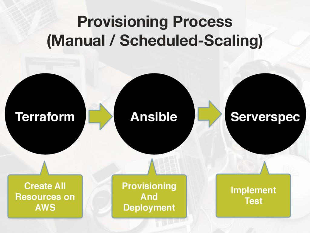 Ansible Serverspec Terraform Create All  Resou...