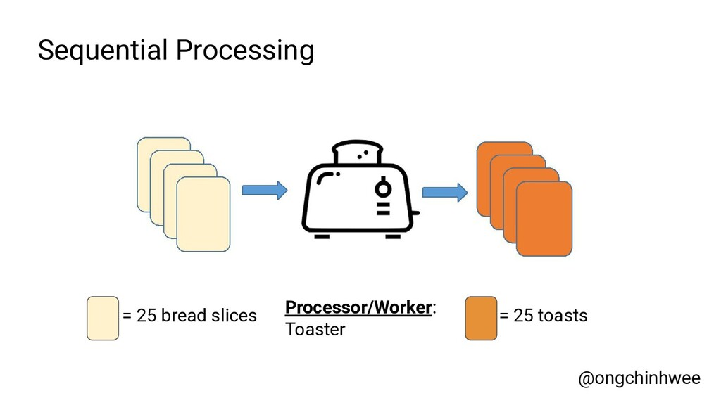 Sequential Processing Processor/Worker: Toaster...