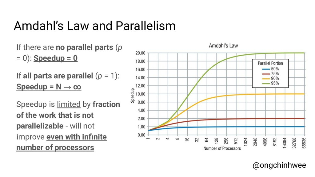 Amdahl's Law and Parallelism If there are no pa...