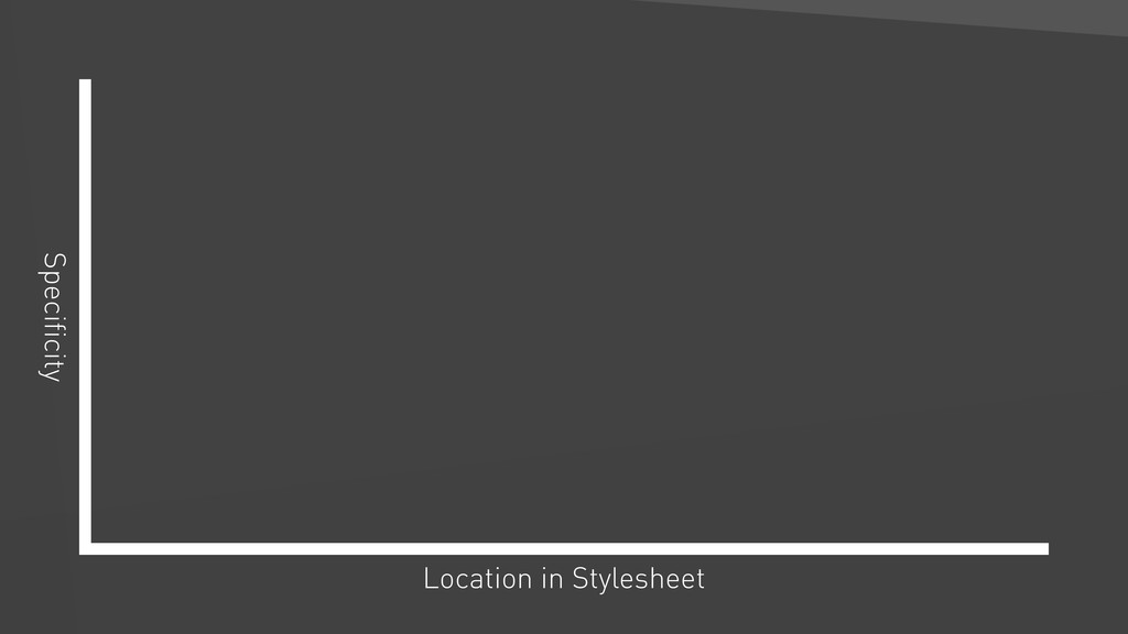 Location in Stylesheet Specificity