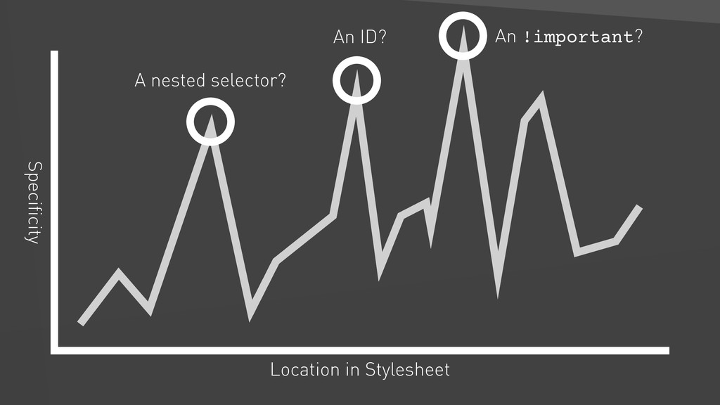Location in Stylesheet Specificity A nested sele...