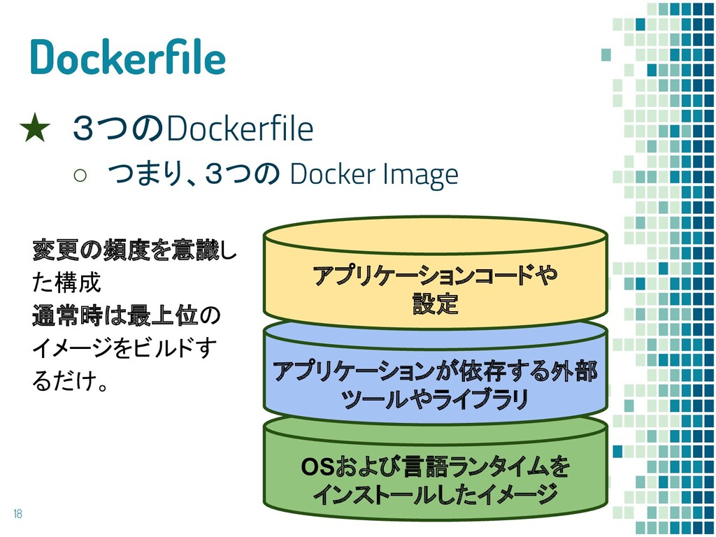 Dockerfile ★ 3つのDockerfile ○ つまり、3つの Docker Imag...