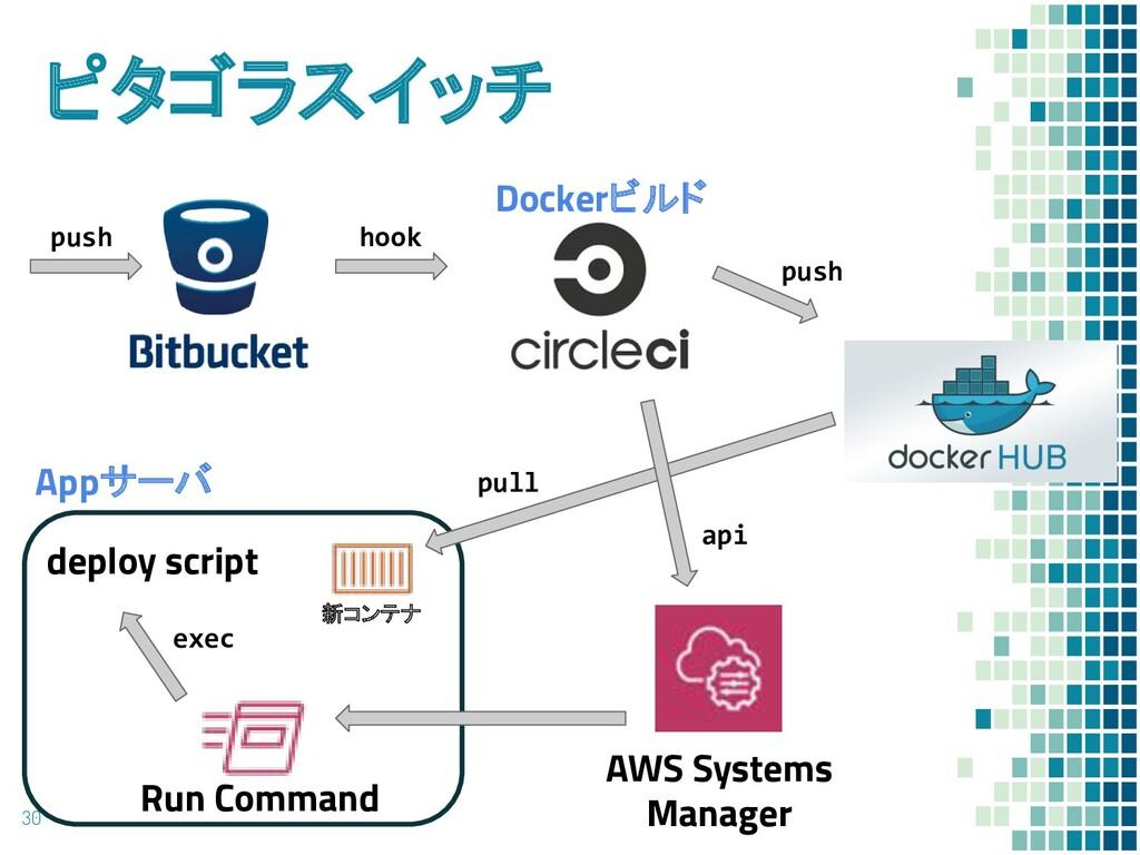 ピタゴラスイッチ 30 Dockerビルド AWS Systems Manager Run C...