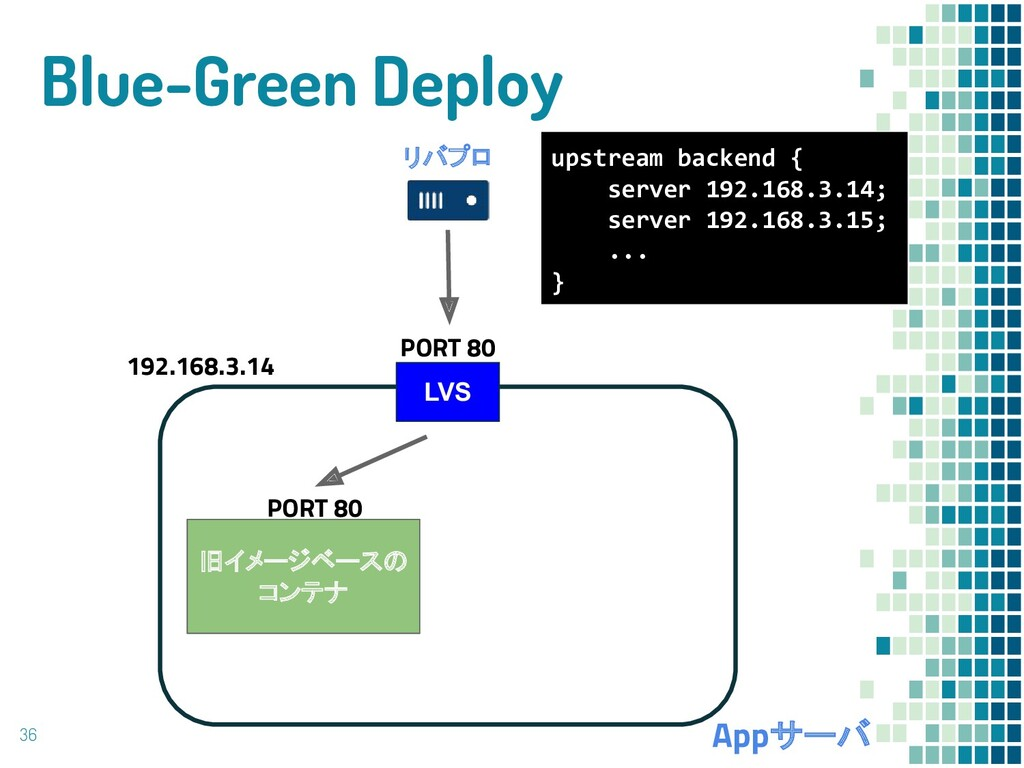 Blue-Green Deploy 36 リバプロ Appサーバ 旧イメージベースの コンテナ...