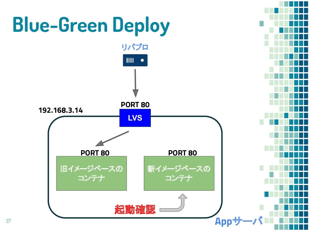 Blue-Green Deploy 37 リバプロ Appサーバ 旧イメージベースの コンテナ...