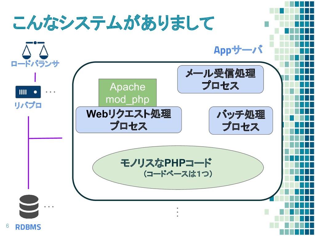 こんなシステムがありまして 6 ロードバランサ リバプロ RDBMS Appサーバ Apach...