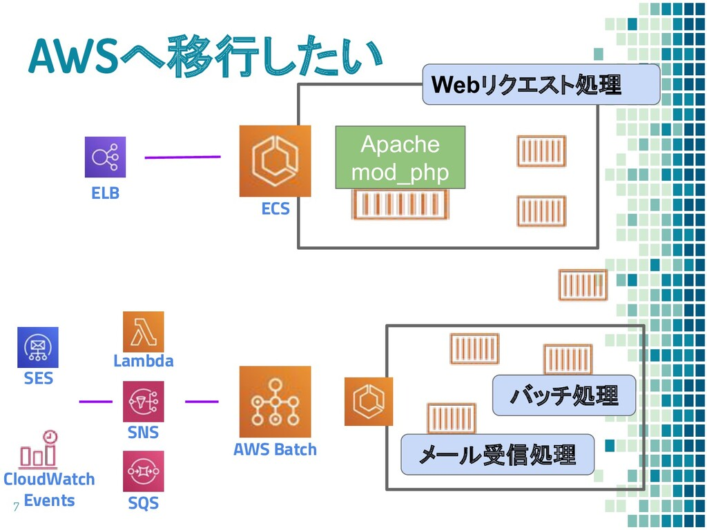 AWSへ移行したい 7 ELB ECS Webリクエスト処理 Apache mod_php A...