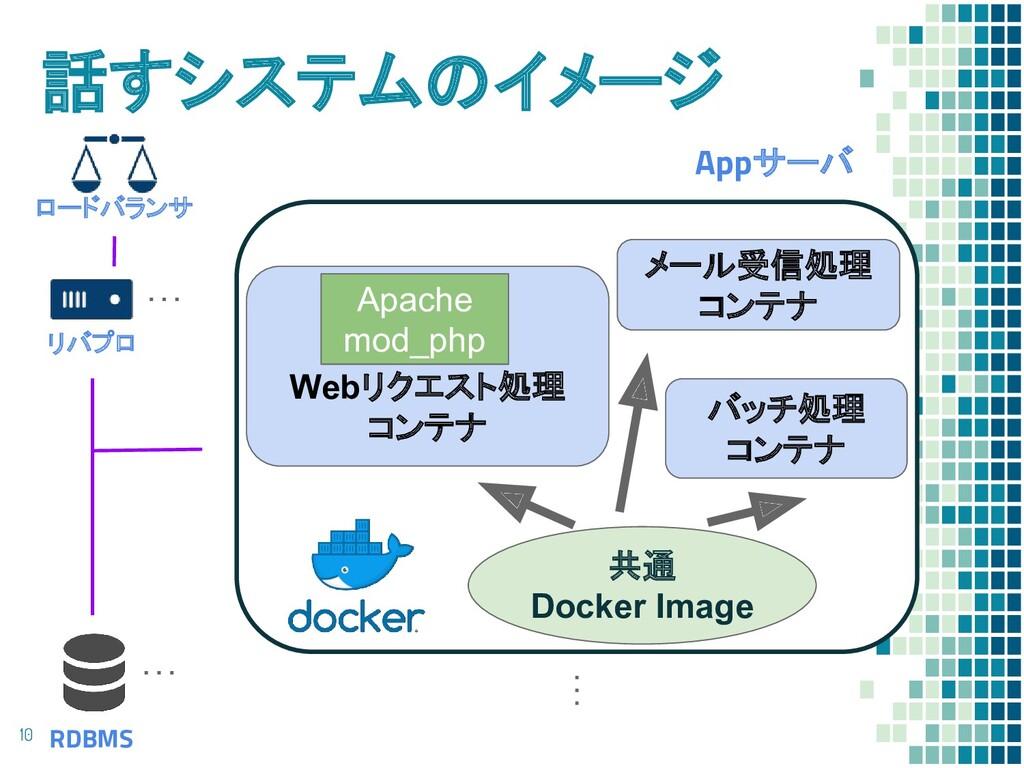 話すシステムのイメージ 10 10 ロードバランサ リバプロ RDBMS Appサーバ Web...