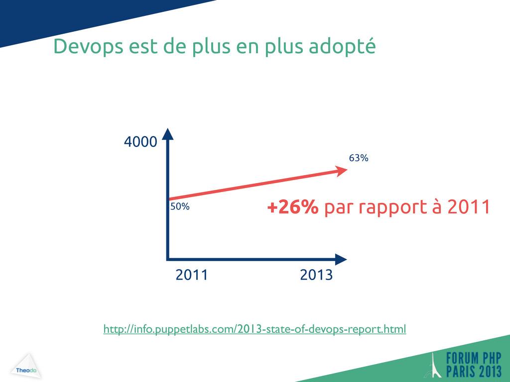 Devops est de plus en plus adopté 2013 +26% par...