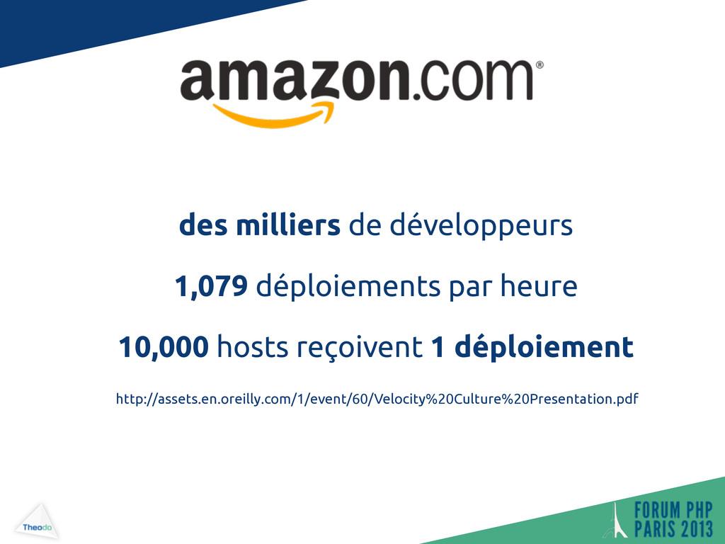 des milliers de développeurs 1,079 déploiements...