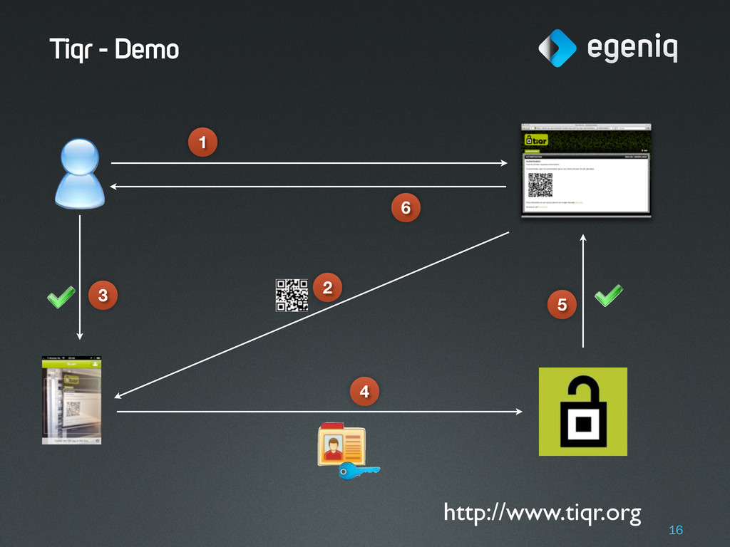 Tiqr - Demo 16 1 2 3 4 5 6 http://www.tiqr.org