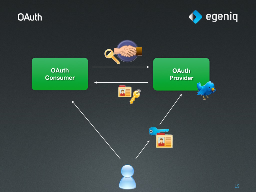 OAuth 19 OAuth Consumer OAuth Provider