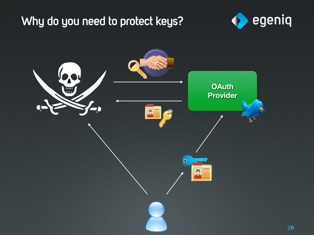 Why do you need to protect keys? 20 8 OAuth Pro...