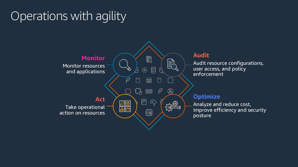Operations with agility Optimize Analyze and re...