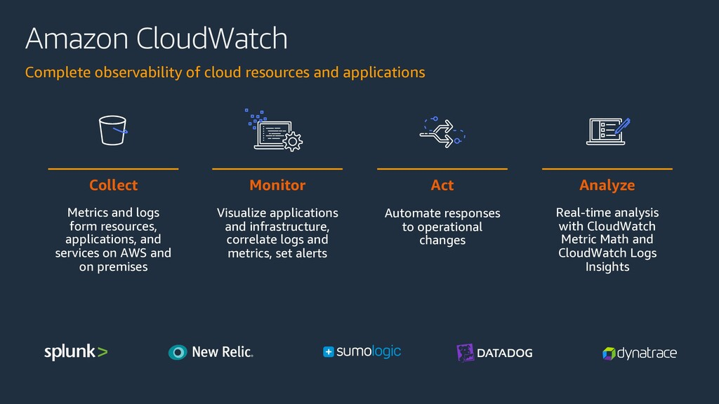 Amazon CloudWatch Complete observability of clo...
