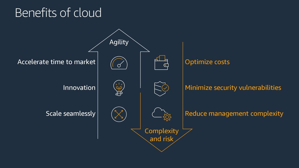 Agility Complexity and risk Benefits of cloud A...