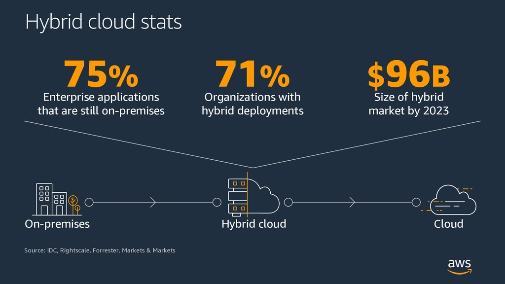 Hybrid cloud stats $96B Source: IDC, Rightscale...