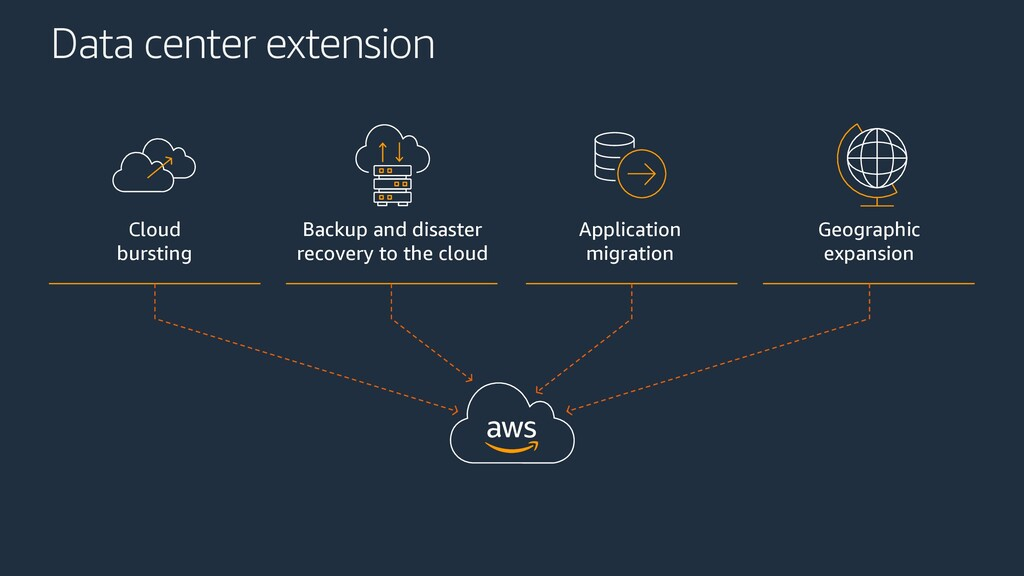 Data center extension Cloud bursting Backup and...