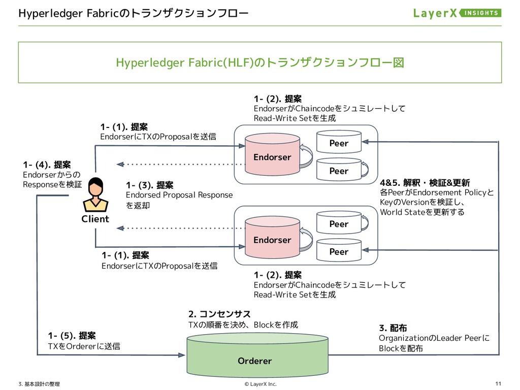 11 © LayerX Inc. 1- (1). 提案 TXをリクエスト Node 1- (2...