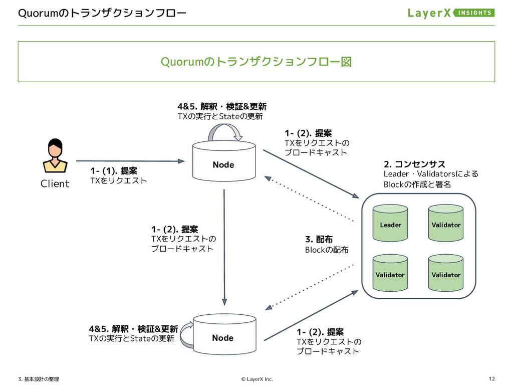 12 © LayerX Inc. Corda HLF ノード分類・定義 コンセンサスプロトコル...