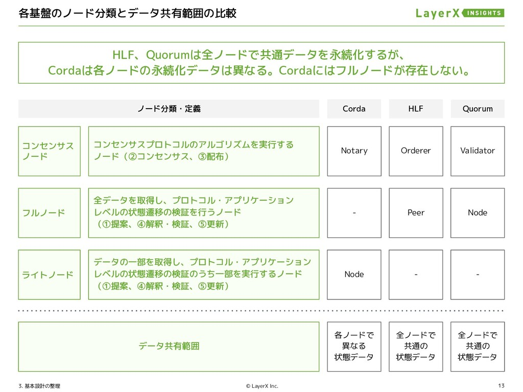 13 © LayerX Inc. Corda NN 提案フェーズに 実行されるロジック コンセ...