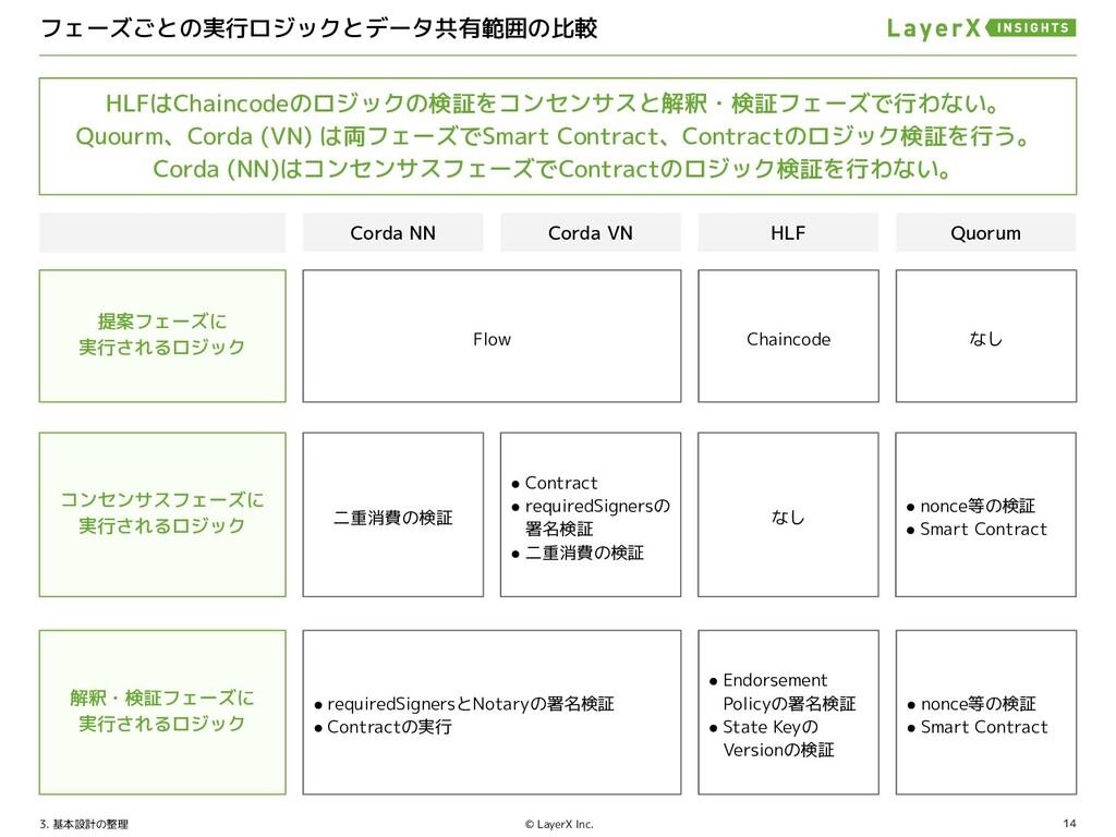 14 © LayerX Inc. プロトコルセキュリティに関する差異について 4