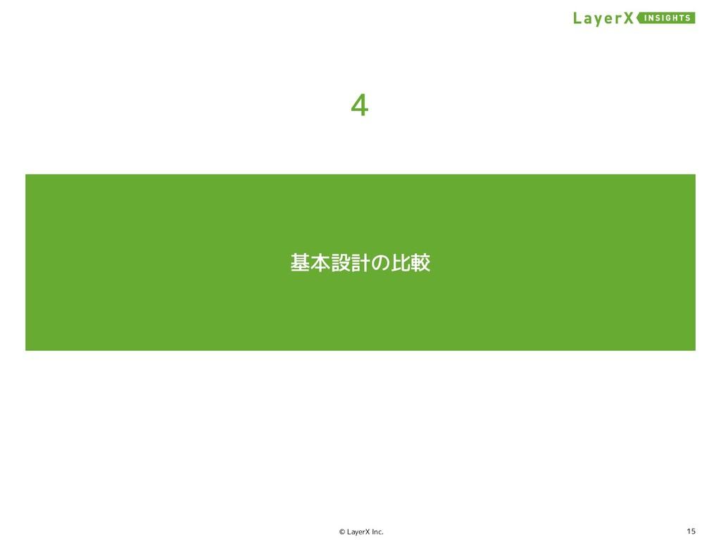 15 © LayerX Inc. コンセンサスノード 運営者 Raft: CFT 2F+1 K...