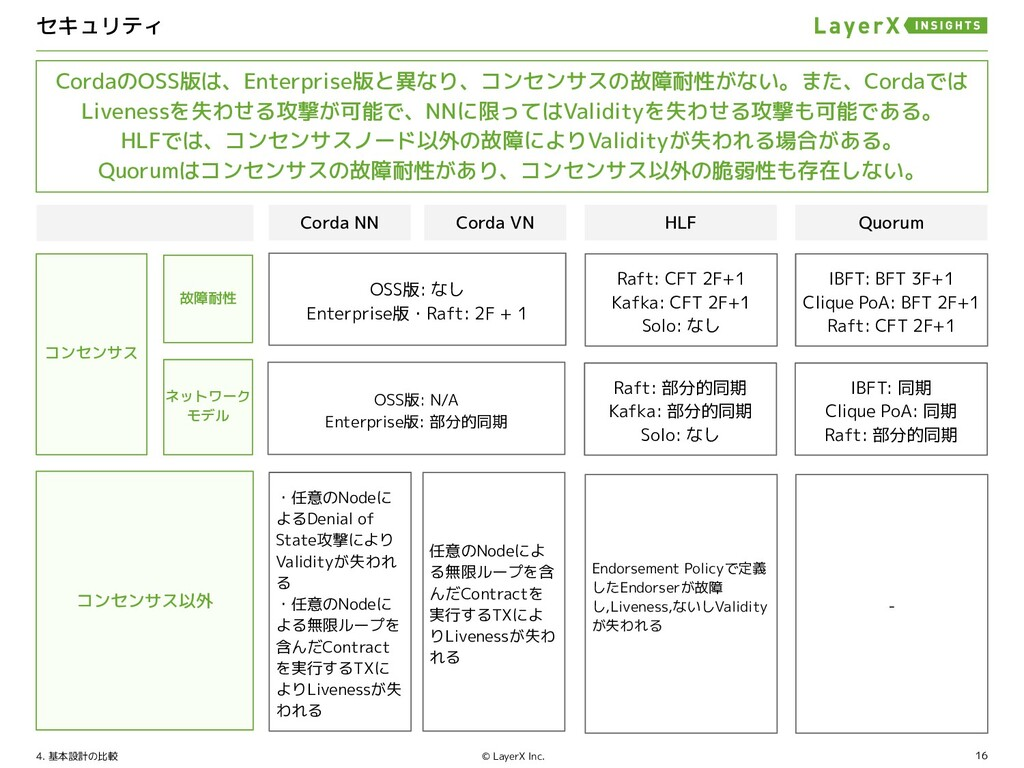 16 © LayerX Inc. アプリケーションロジックに関する差異について 5
