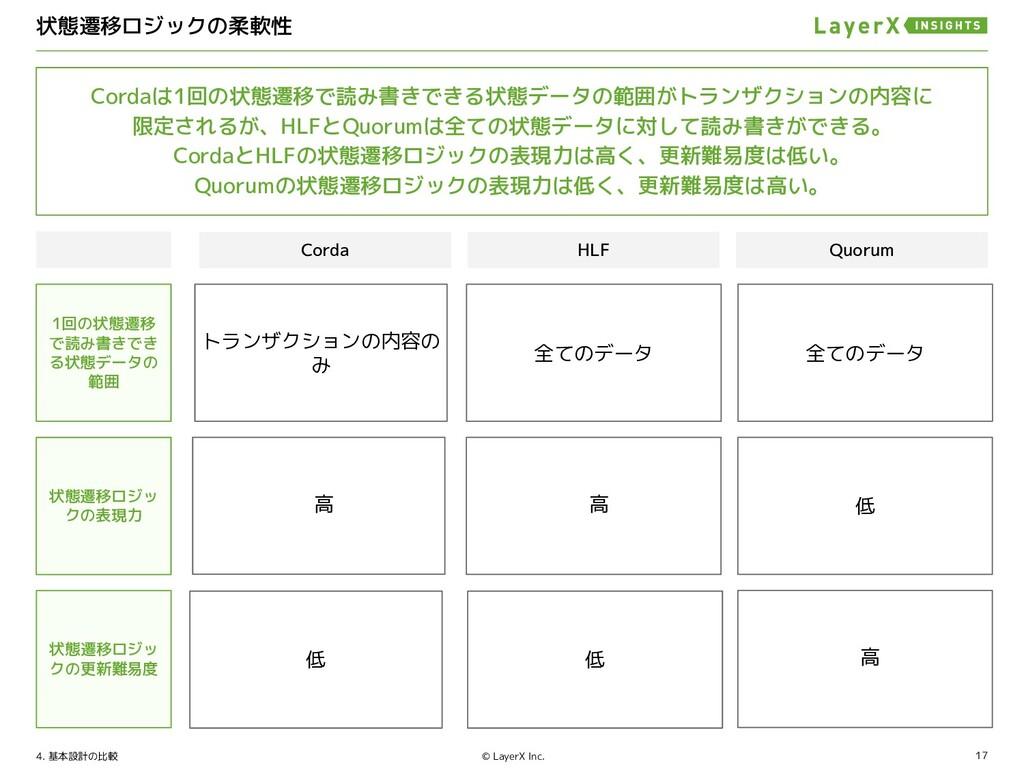 17 © LayerX Inc. Corda 柔軟性 データアクセスの 自由度 言語 HLF ...