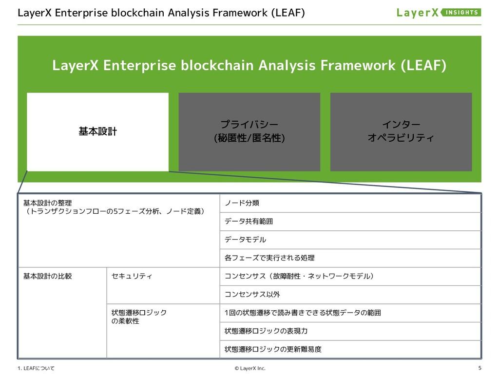 5 © LayerX Inc. ブロックチェーンの基本性質について 2
