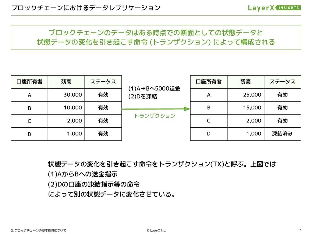 7 © LayerX Inc. 状態データのレプリケーションに関する差異について 3