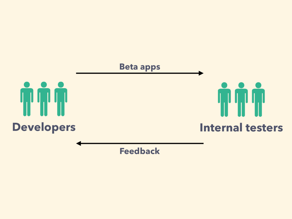 Internal testers Developers Beta apps Feedback