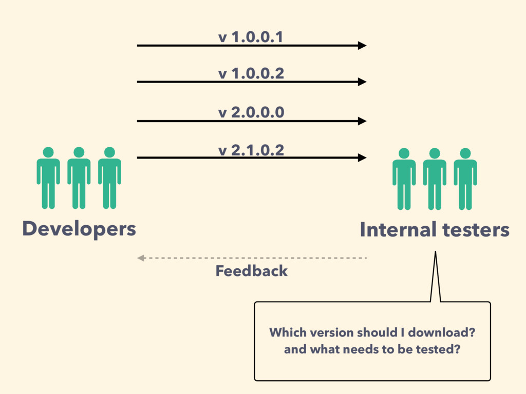 Internal testers Developers v 1.0.0.1 Feedback ...