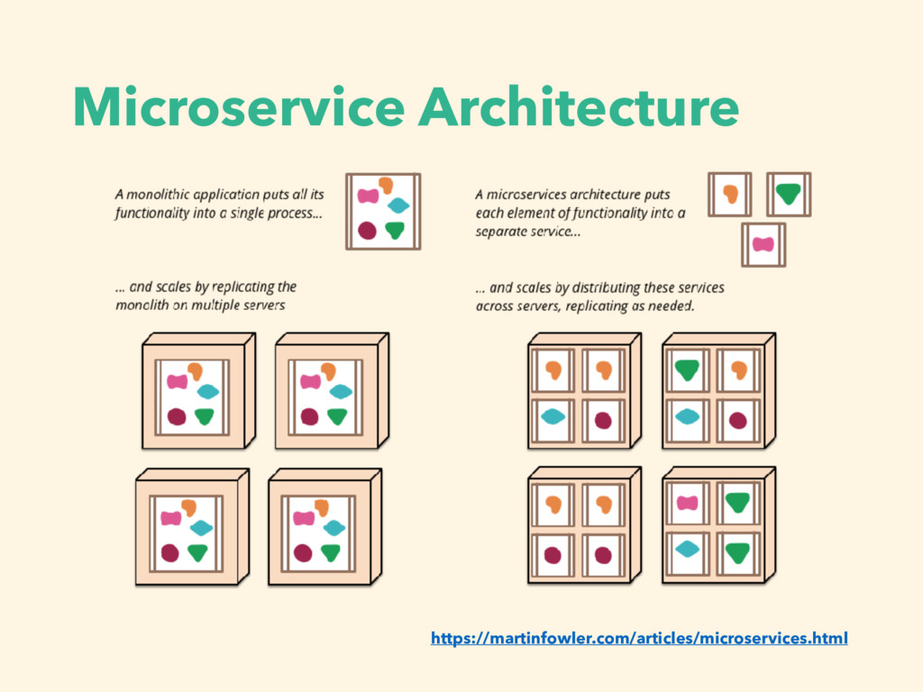 Microservice Architecture https://martinfowler....