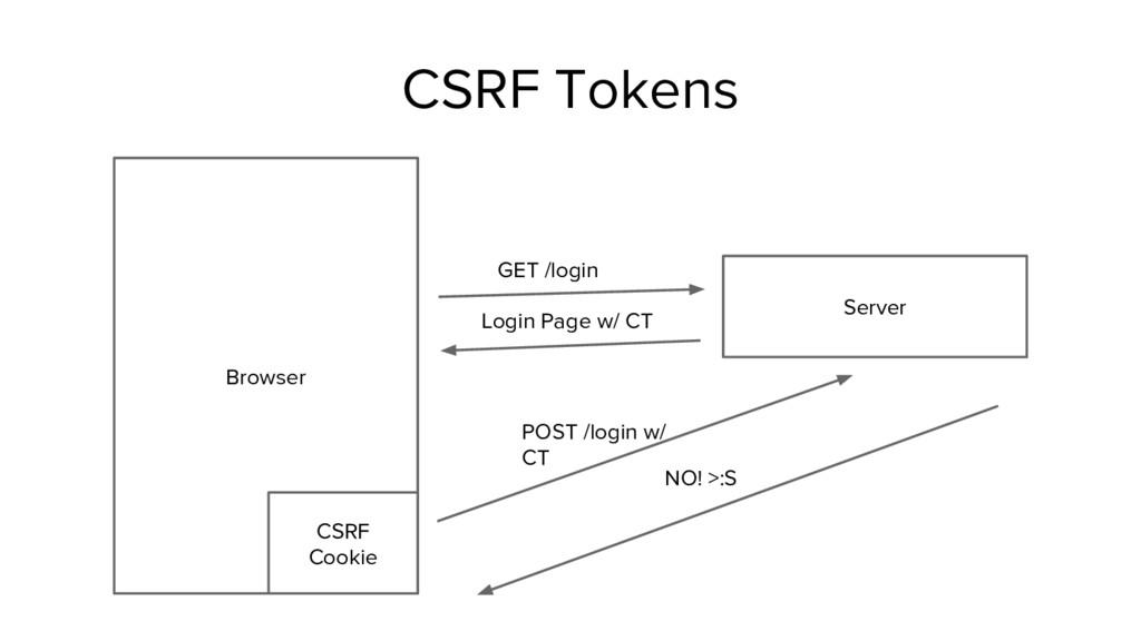 CSRF Tokens Browser Server CSRF Cookie GET /log...