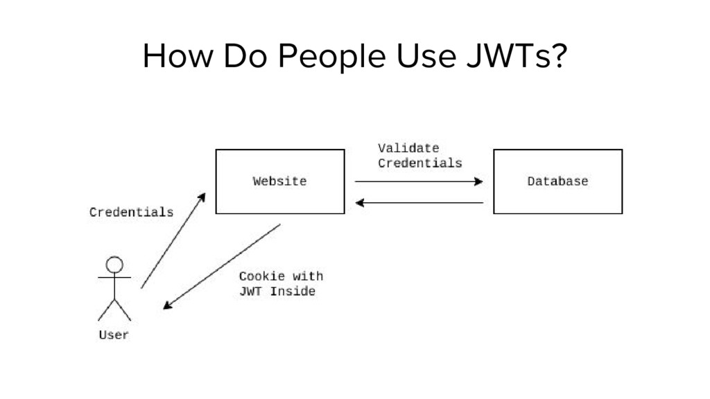 How Do People Use JWTs?