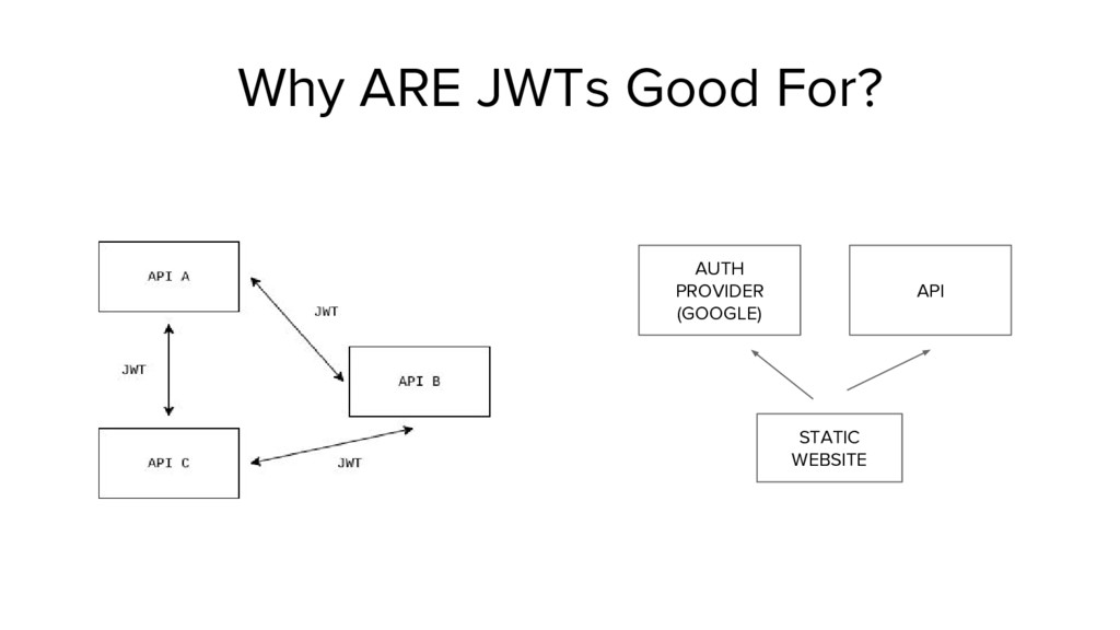 Why ARE JWTs Good For? AUTH PROVIDER (GOOGLE) S...
