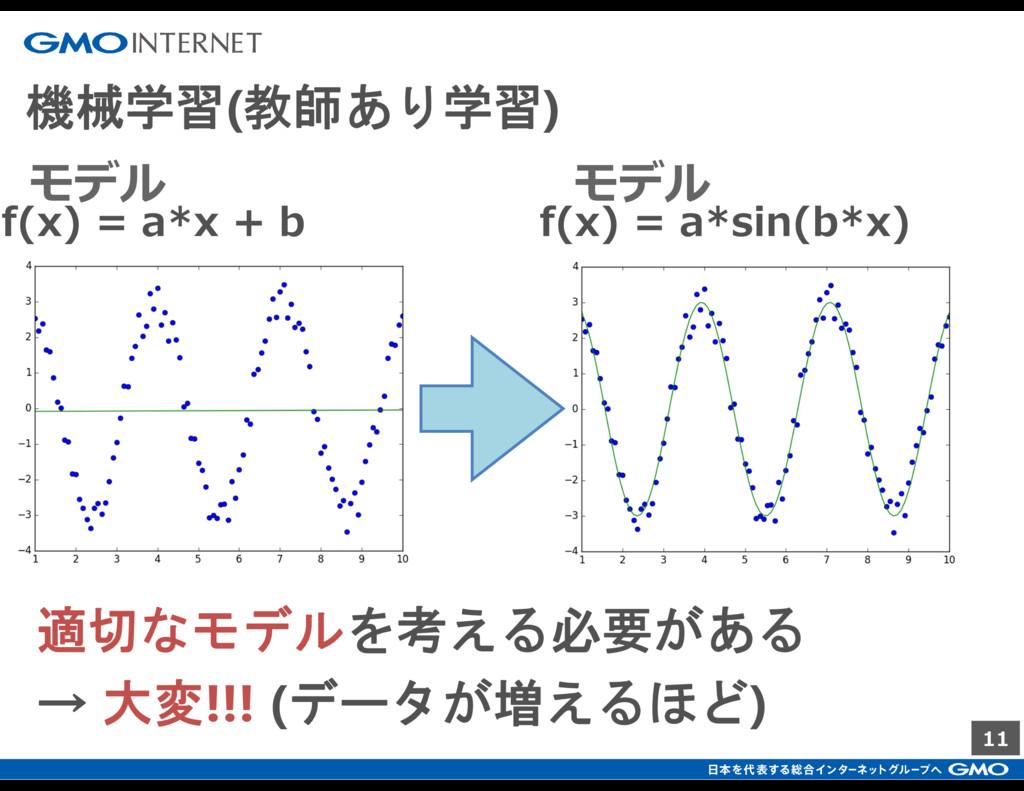 11 機械学習(教師あり学習) f(x) = a*x + b f(x) = a*sin(b*x...
