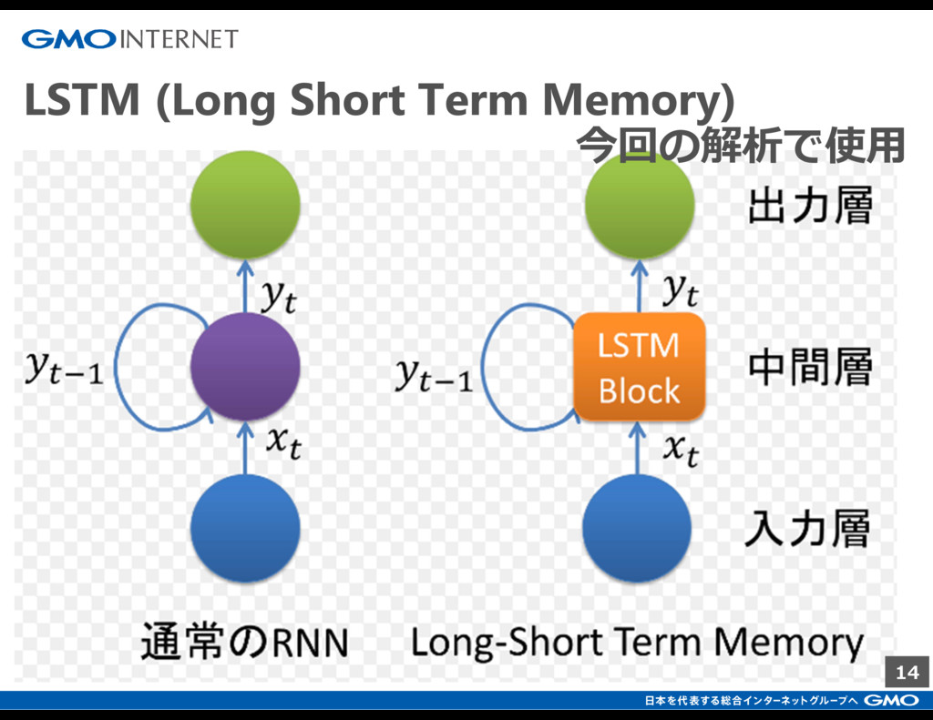 14 LSTM (Long Short Term Memory) 今回の解析で使用
