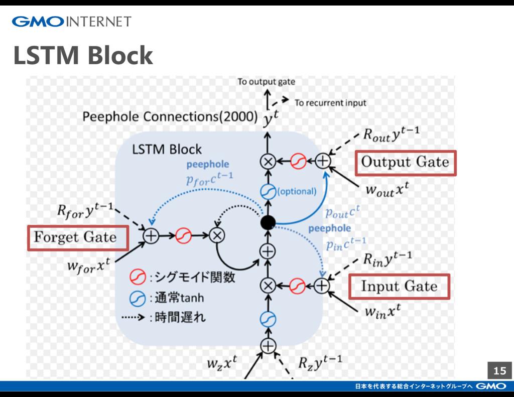 15 LSTM Block
