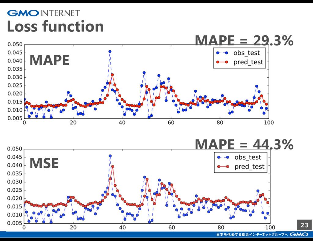23 Loss function MAPE MSE MAPE = 29.3% MAPE = 4...