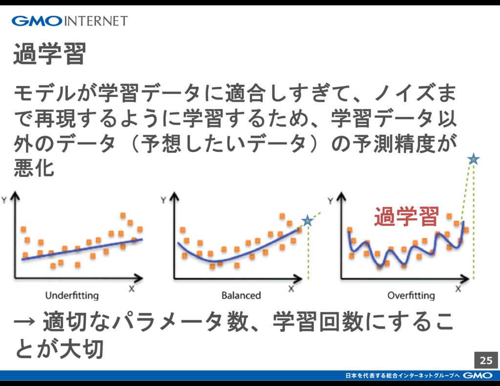 25 過学習 過学習 モデルが学習データに適合しすぎて、ノイズま で再現するように学習するため...