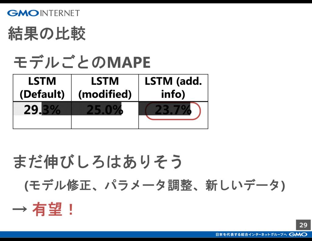 29 結果の比較 まだ伸びしろはありそう LSTM (Default) LSTM (modif...