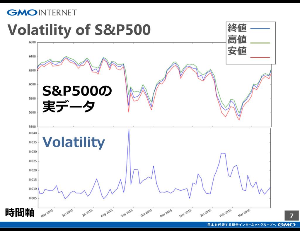 7 Volatility of S&P500 Volatility S&P500の 実データ ...
