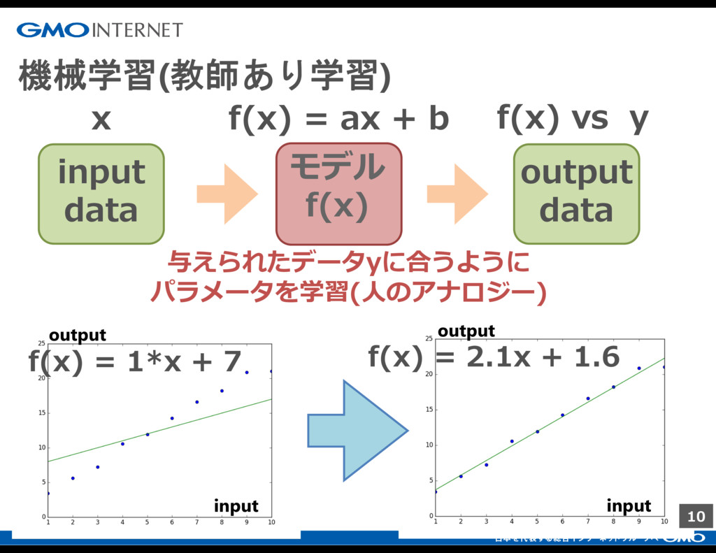 10 機械学習(教師あり学習) input data output data 与えられたデータ...